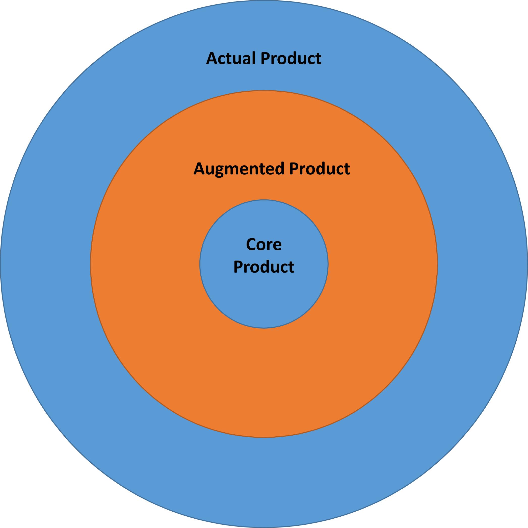 Dimensionen eines Produkts